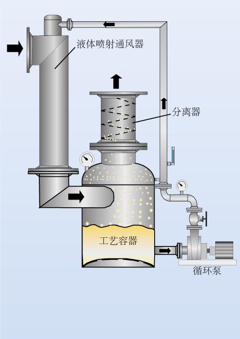 液体喷射通风器采用液体作为动力介质可以抽出大量气体。因为需要克服的压差较小所以系统运行稳定。同时,气体中夹带的灰尘、悬浮物和蒸气都可以洗掉。 化学工业 用于洗掉灰尘和蒸气. 制糖 加热洗涤水洗掉甜菜丝中的灰尘. 通用 作为带有喷射和文丘里洗涤器的除尘、吸收和气体冷却装置的关键设备。