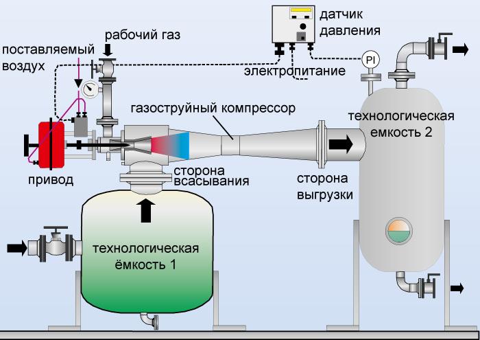 气体射流压缩机的流程图图片
