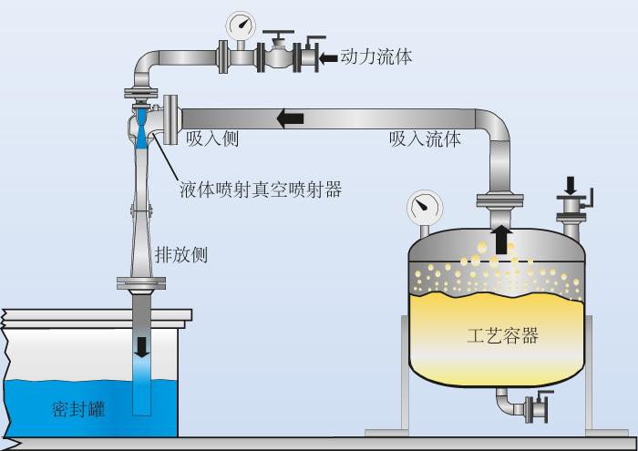 运行图的液体喷射真空泵