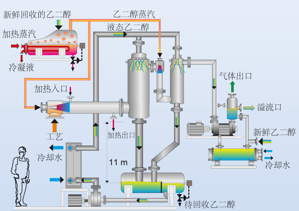 工艺蒸汽流程图操作喷射器