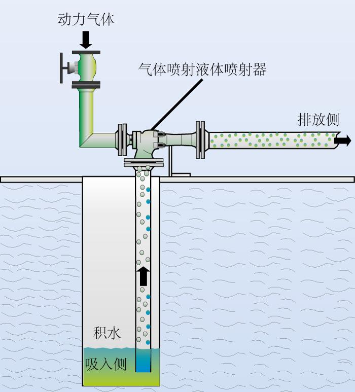 气体喷射的液体喷射器的流程图